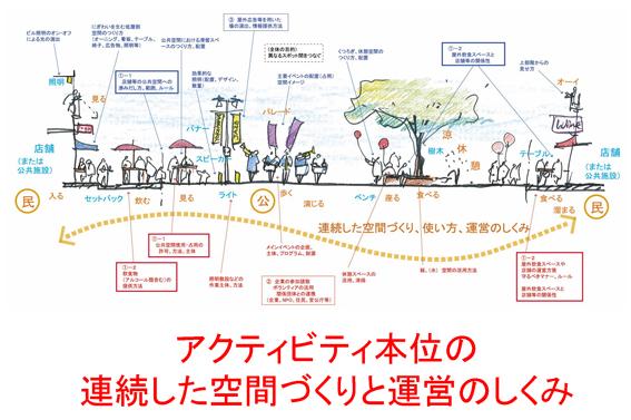アクティビティを生む公共空間デザイン(短縮版)_Page_3 s.jpg